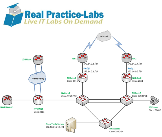 Real LIVE Practice-Labs for Cisco: 640-554 Implementing
